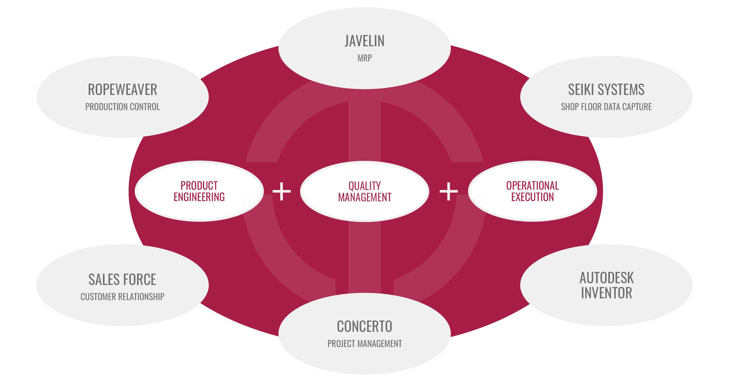 Tenon Systems Chart